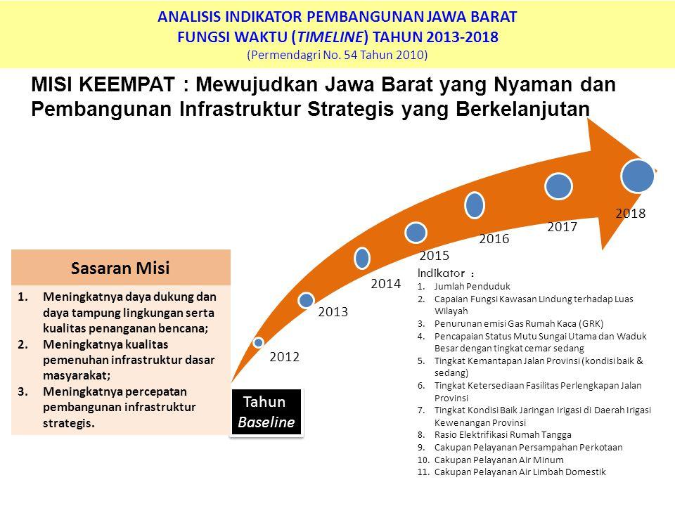ANALISIS INDIKATOR PEMBANGUNAN JAWA BARAT FUNGSI WAKTU (TIMELINE) TAHUN 2013-2018 (Permendagri No. 54 Tahun 2010)