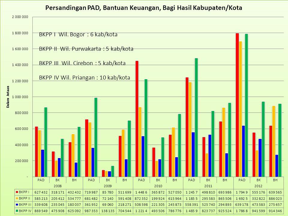 BKPP I Wil. Bogor : 6 kab/kota