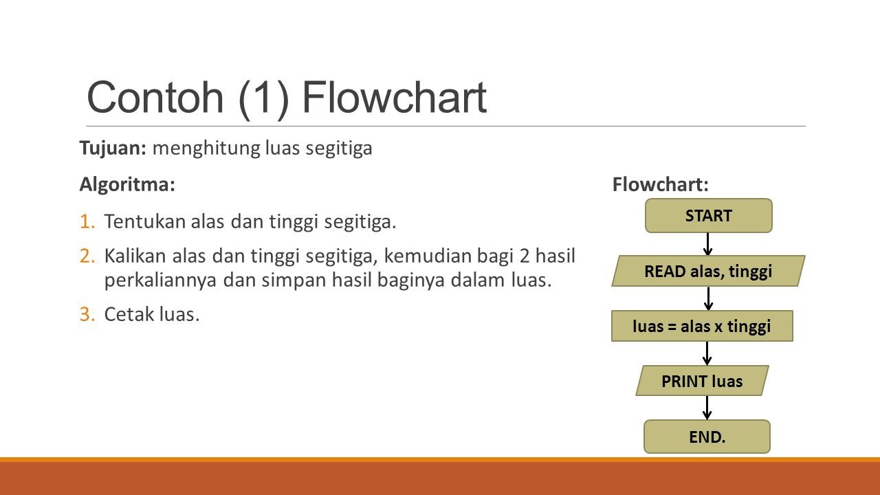 Contoh (1) Flowchart Tujuan: menghitung luas segitiga Algoritma: