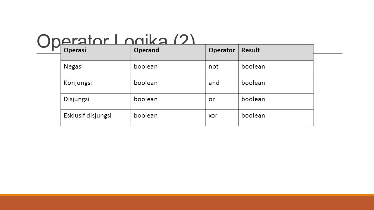 Operator Logika (2) Operasi Operand Operator Result Negasi boolean not