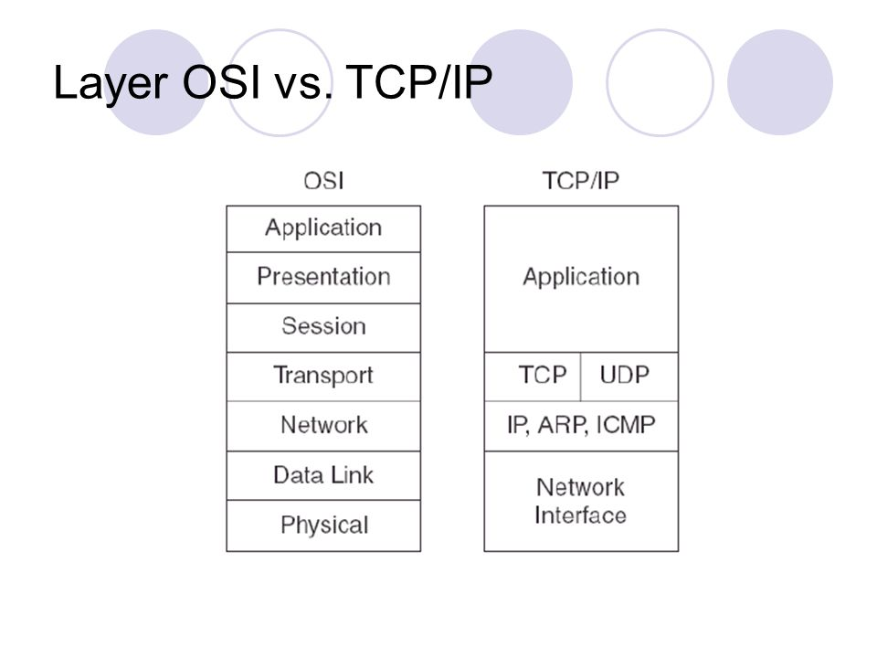 Layer OSI vs. TCP/IP