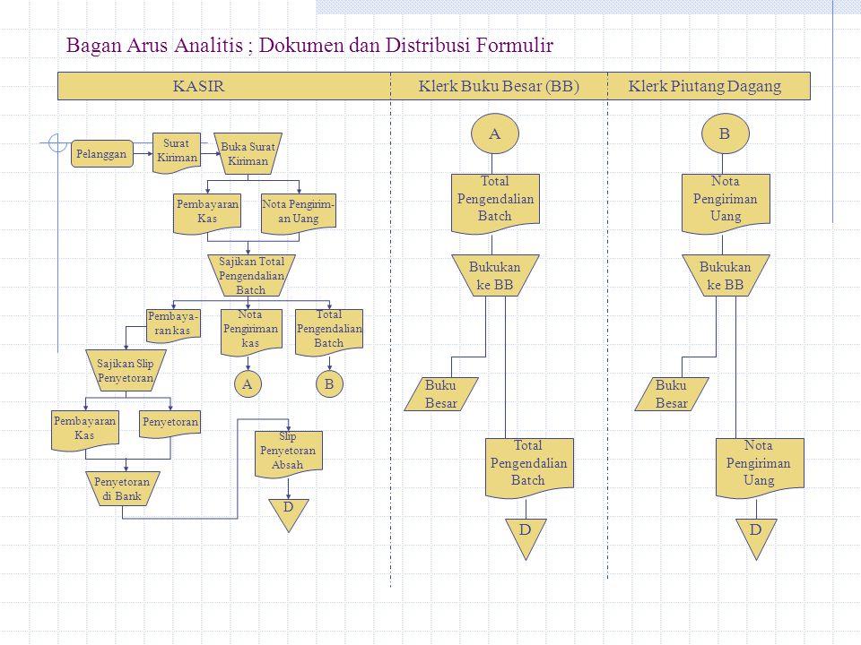 Bagan Arus Analitis ; Dokumen dan Distribusi Formulir