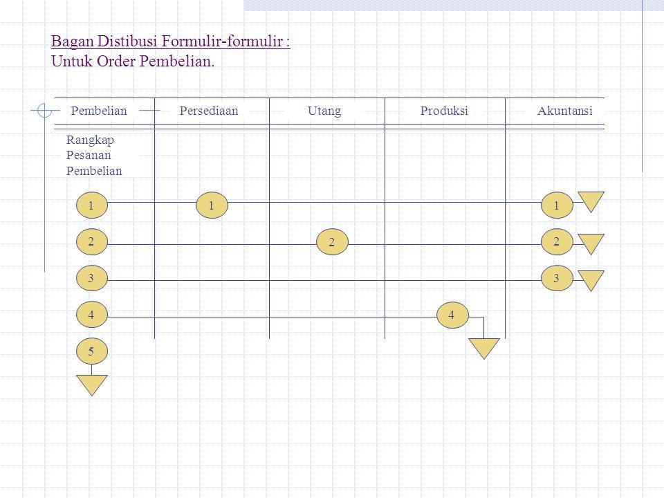 Bagan Distibusi Formulir-formulir : Untuk Order Pembelian.