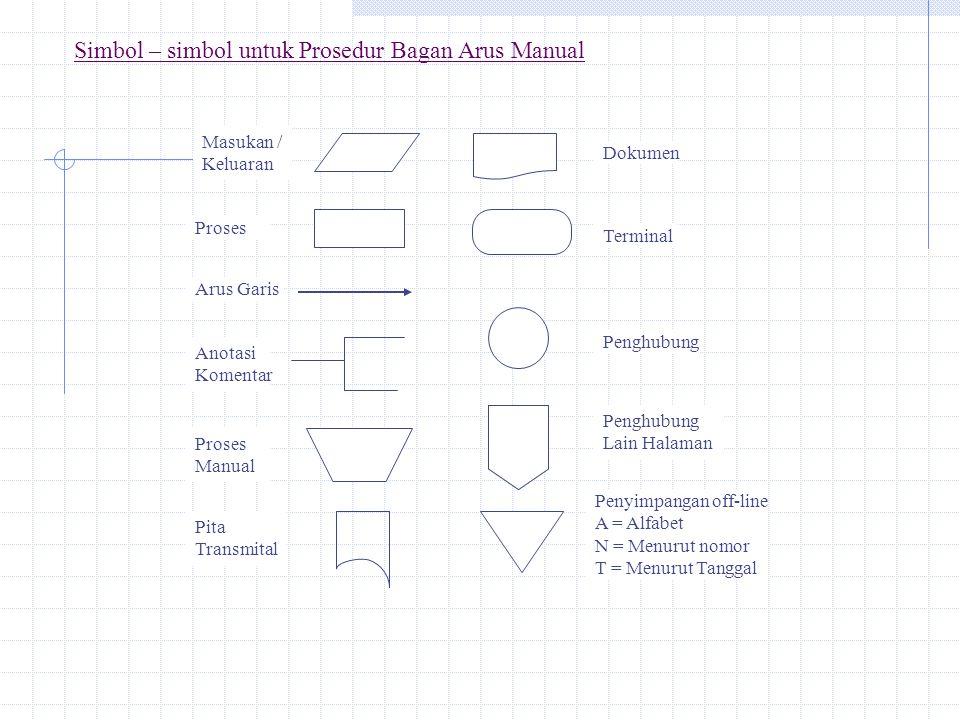 Simbol – simbol untuk Prosedur Bagan Arus Manual