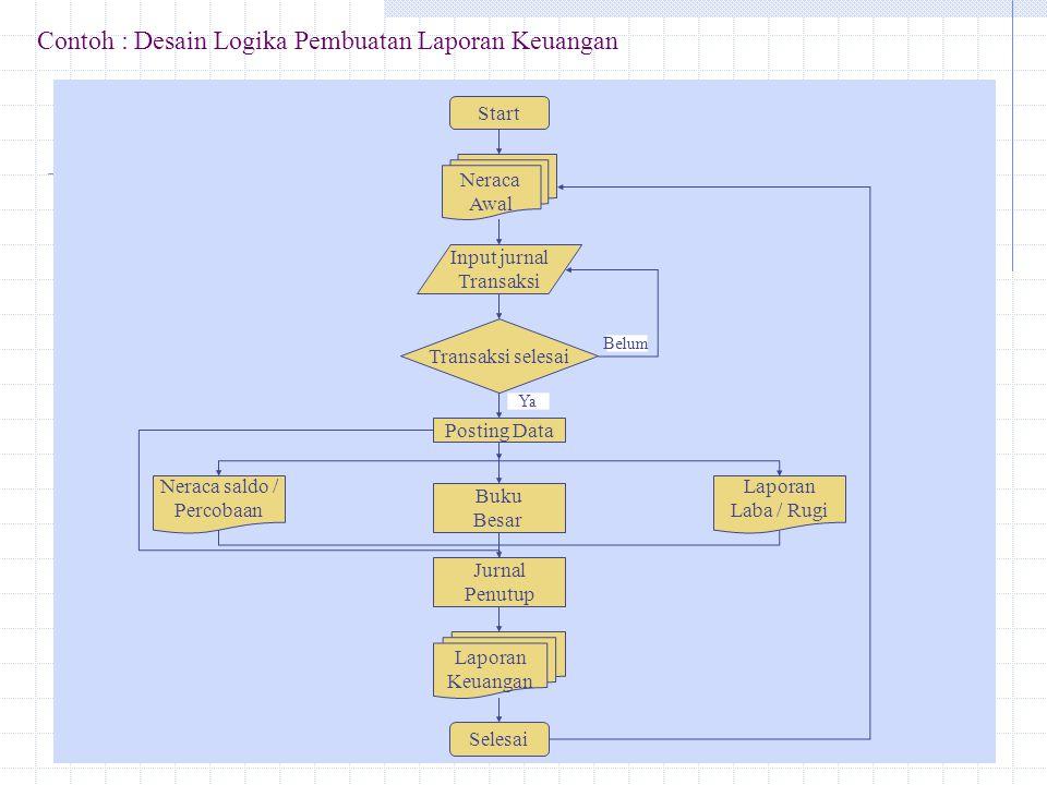Contoh : Desain Logika Pembuatan Laporan Keuangan