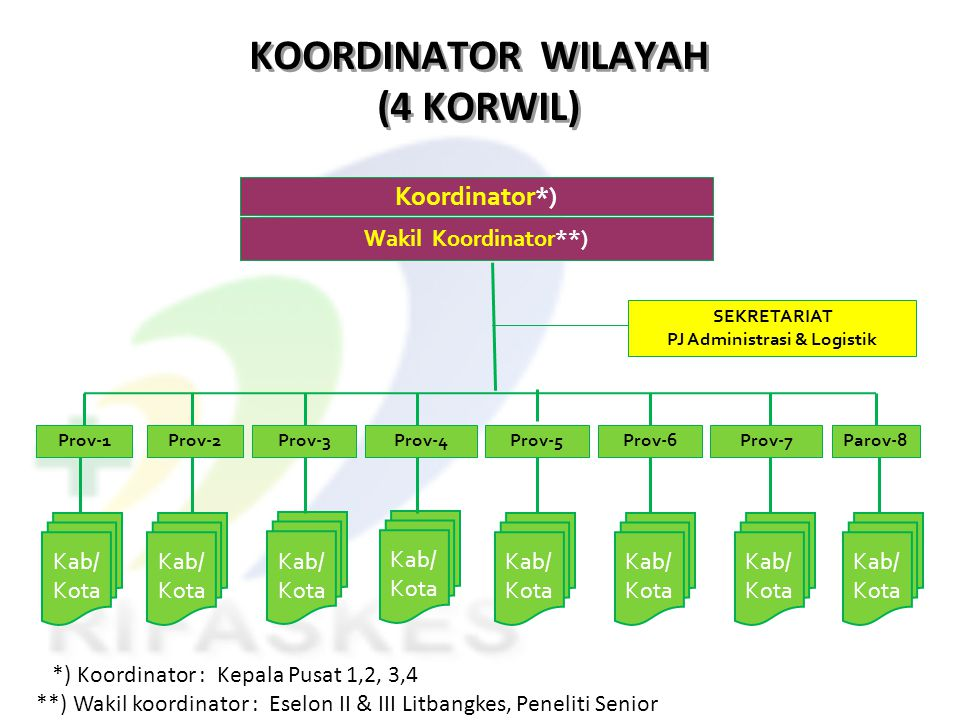 PJ Administrasi & Logistik