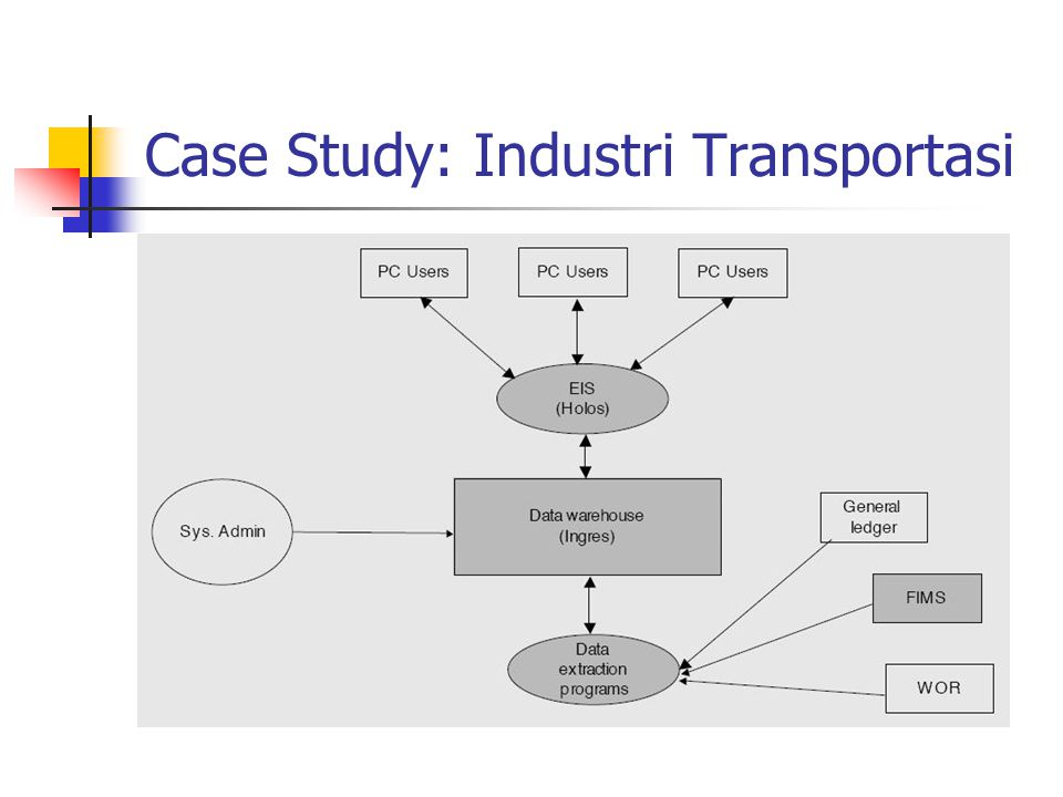 Case Study: Industri Transportasi