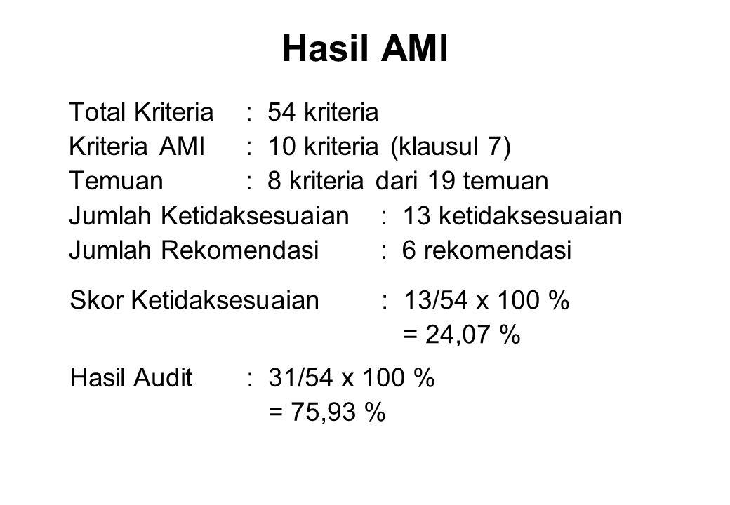 Hasil AMI Total Kriteria : 54 kriteria