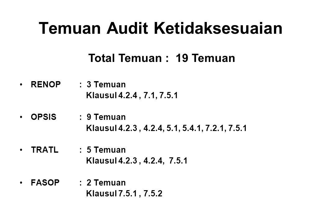 Temuan Audit Ketidaksesuaian