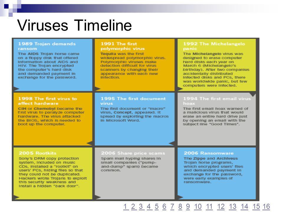 Viruses Timeline 1 2 3 4 5 6 7 8 9 10 11 12 13 14 15 16