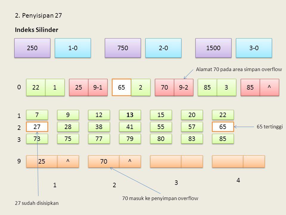 2. Penyisipan 27 Indeks Silinder 250 750 1-0 3-0 1500 2-0 22 1 25 9-1