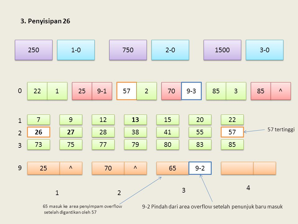 3. Penyisipan 26 250. 750. 1-0. 3-0. 1500. 2-0. 22. 1. 25. 9-1. 57. 2. 70. 9-3. 85. 3.
