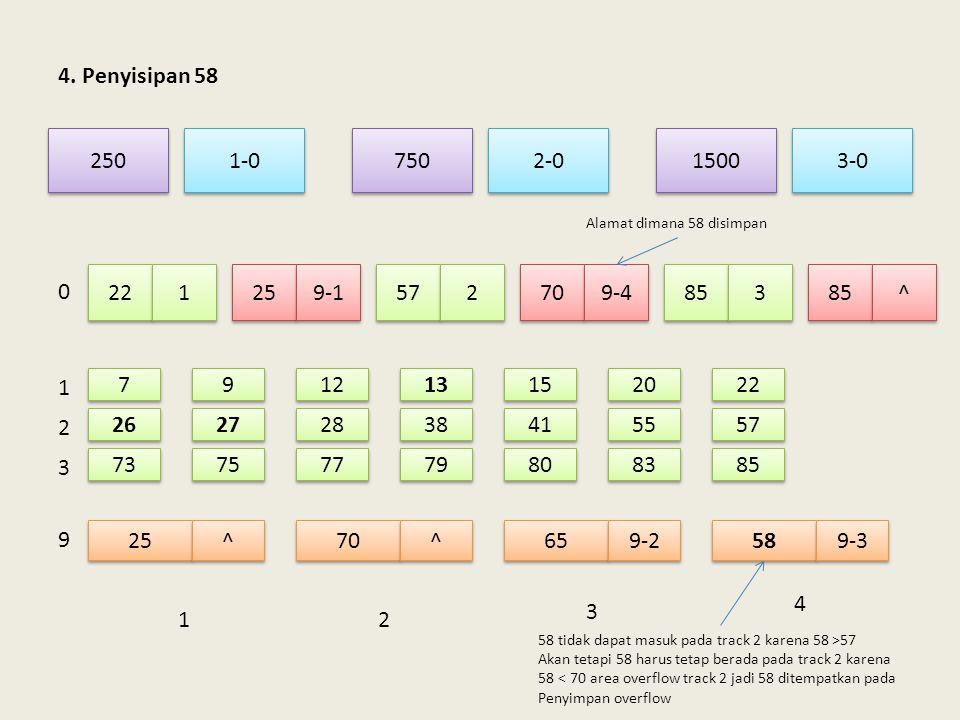 4. Penyisipan 58 250. 750. 1-0. 3-0. 1500. 2-0. Alamat dimana 58 disimpan. 22. 1. 25. 9-1.