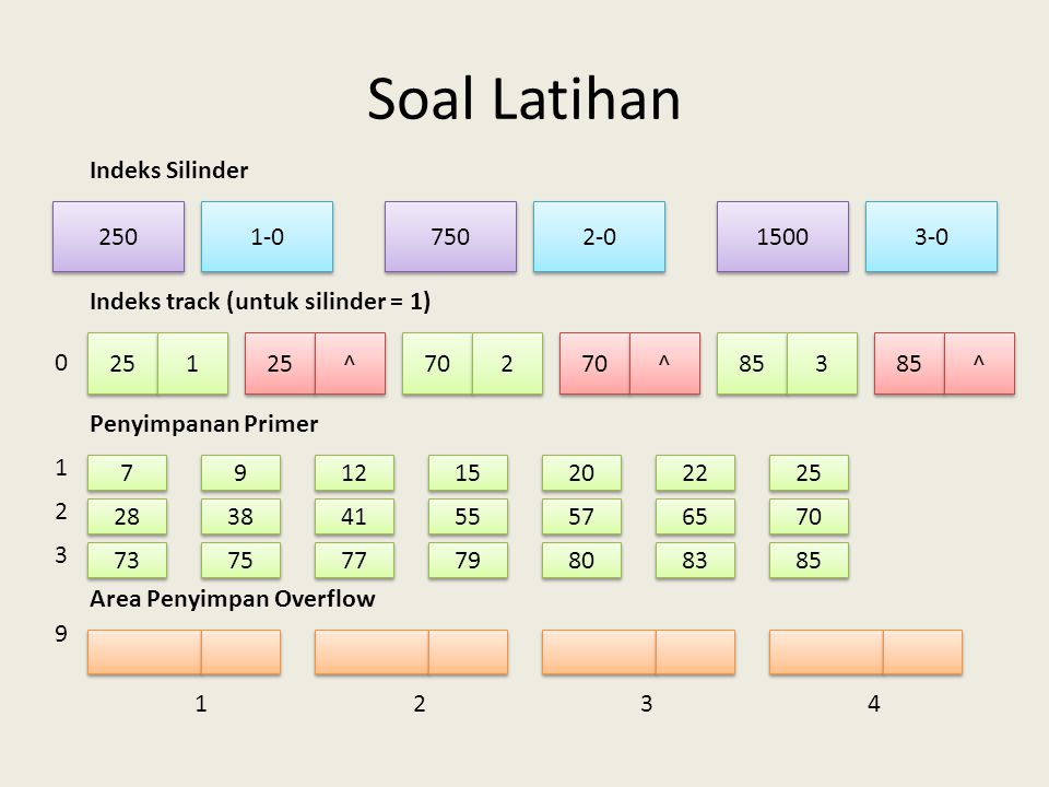 Soal Latihan Indeks Silinder 250 750 1-0 3-0 1500 2-0