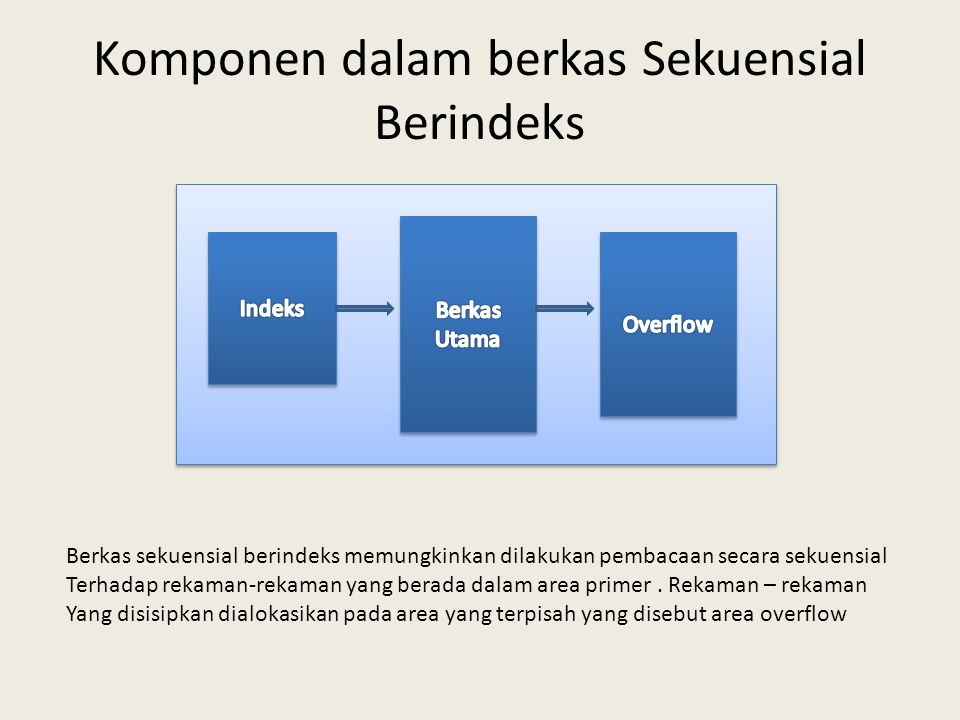 Komponen dalam berkas Sekuensial Berindeks