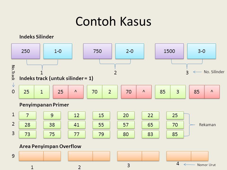Contoh Kasus Indeks Silinder 250 750 1-0 3-0 1500 2-0 1 2 3
