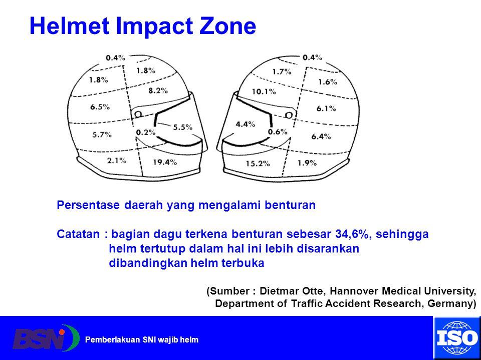 Helmet Impact Zone Persentase daerah yang mengalami benturan