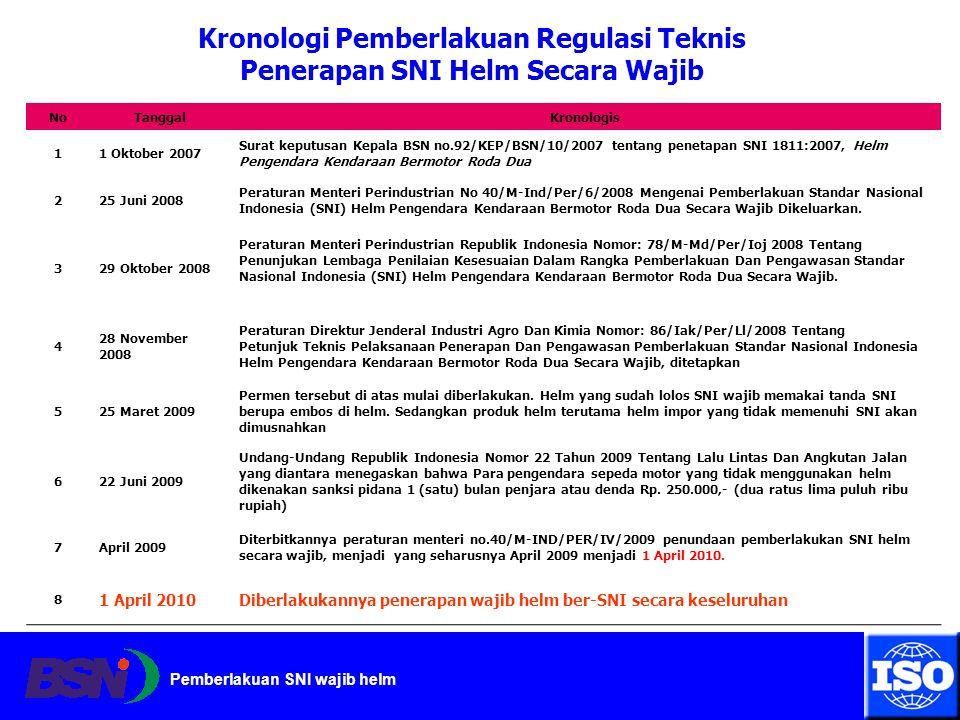 Kronologi Pemberlakuan Regulasi Teknis Penerapan SNI Helm Secara Wajib