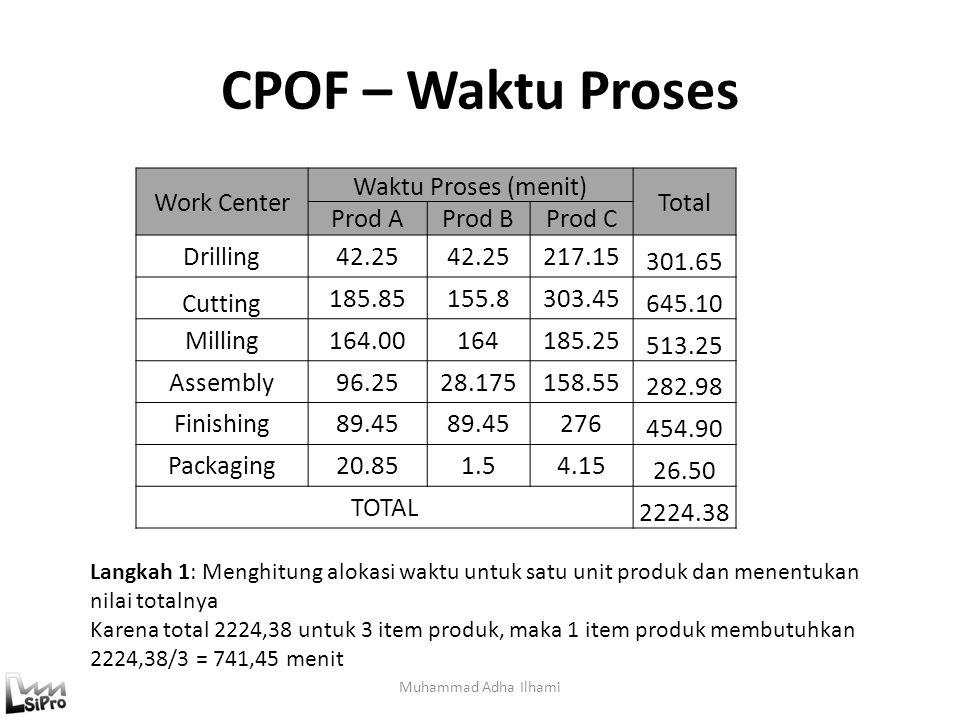 CPOF – Waktu Proses Work Center Waktu Proses (menit) Total Prod A