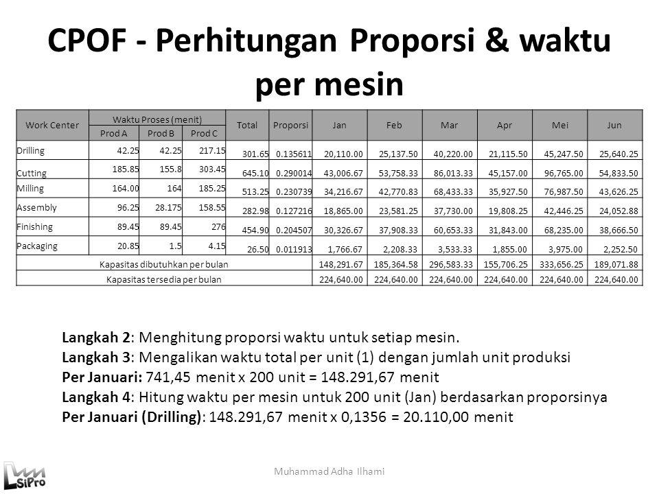 CPOF - Perhitungan Proporsi & waktu per mesin