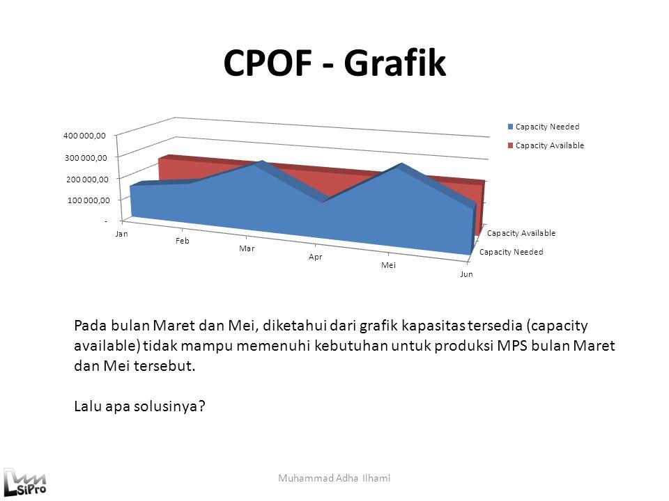 CPOF - Grafik