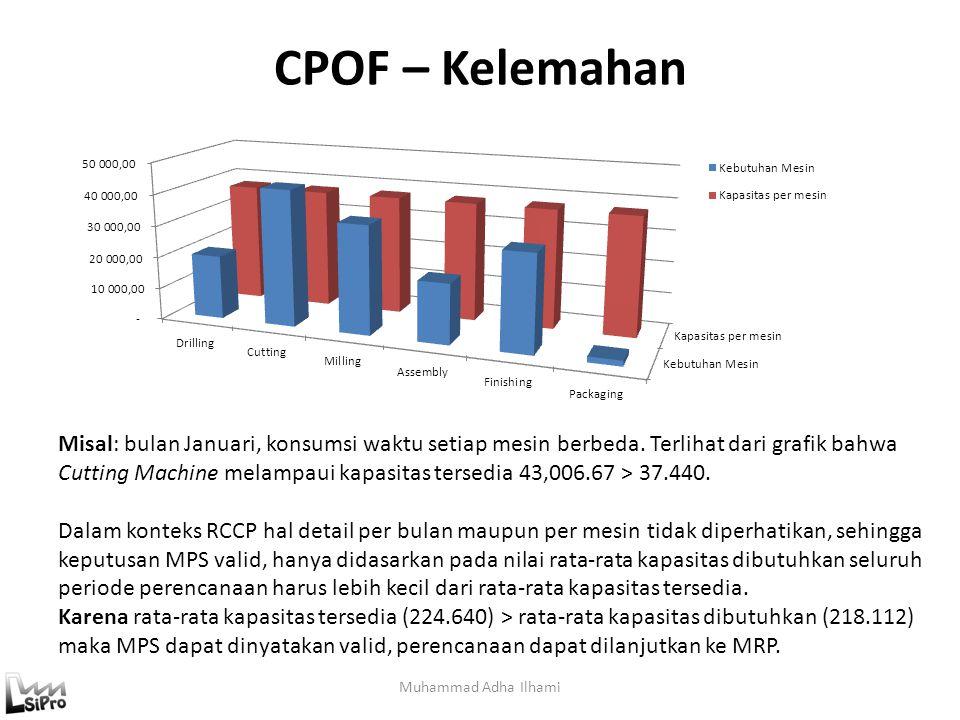 CPOF – Kelemahan