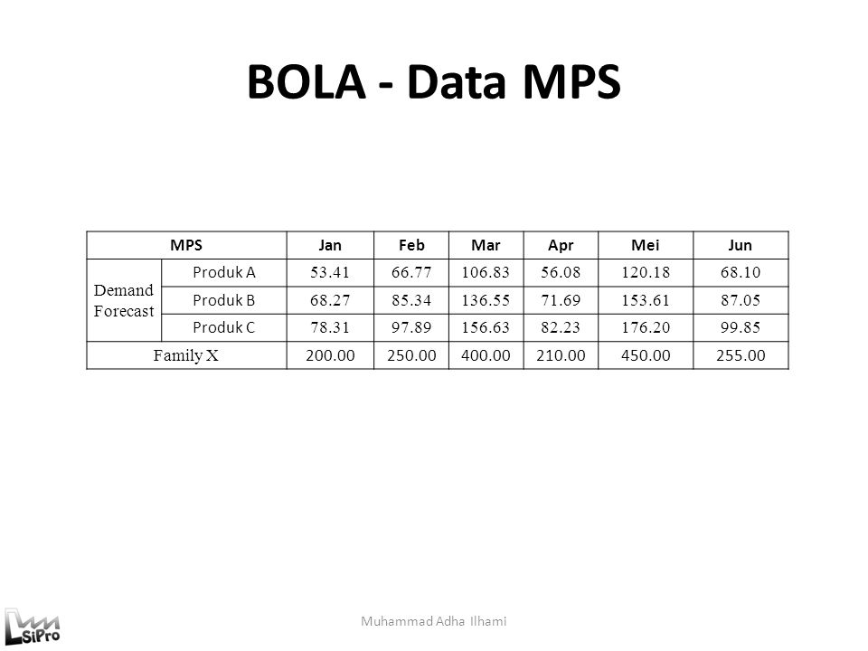 BOLA - Data MPS MPS Jan Feb Mar Apr Mei Jun Demand Forecast Produk A