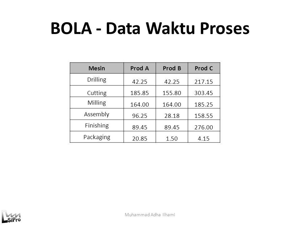 BOLA - Data Waktu Proses