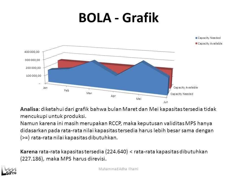 BOLA - Grafik Analisa: diketahui dari grafik bahwa bulan Maret dan Mei kapasitas tersedia tidak mencukupi untuk produksi.
