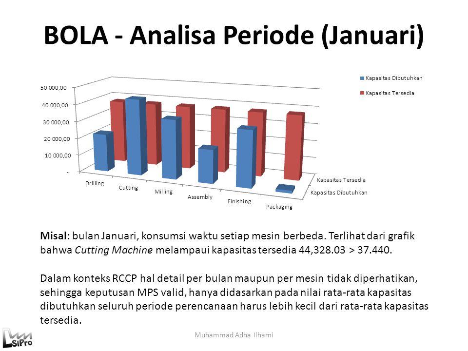 BOLA - Analisa Periode (Januari)