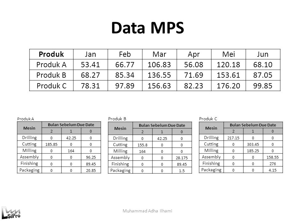 Data MPS Produk Jan Feb Mar Apr Mei Jun Produk A 53.41 66.77 106.83