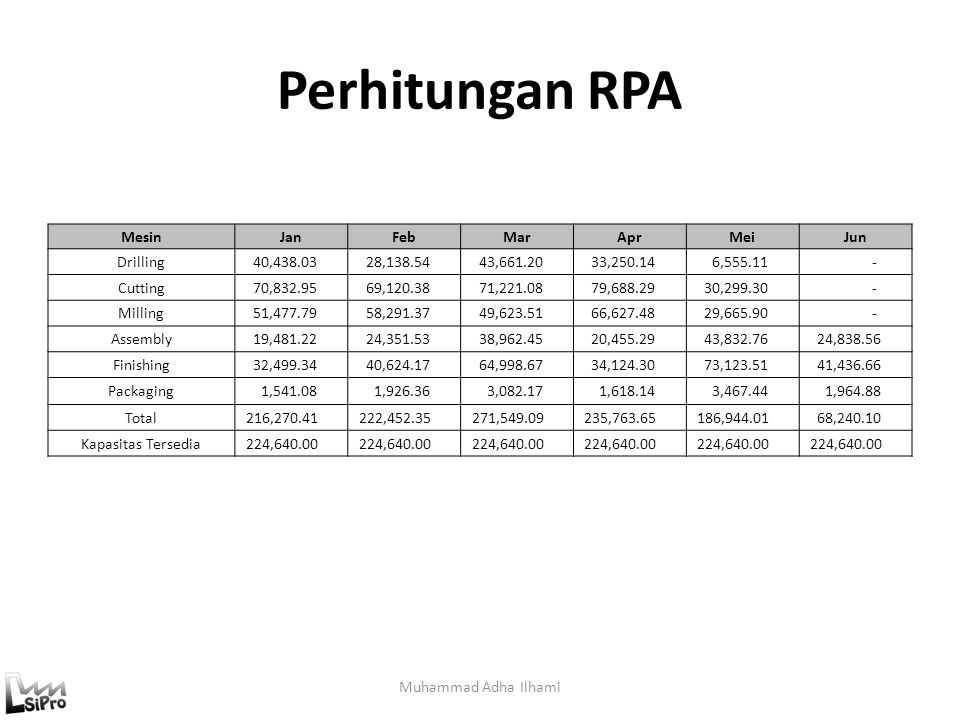 Perhitungan RPA Mesin Jan Feb Mar Apr Mei Jun Drilling 40,438.03