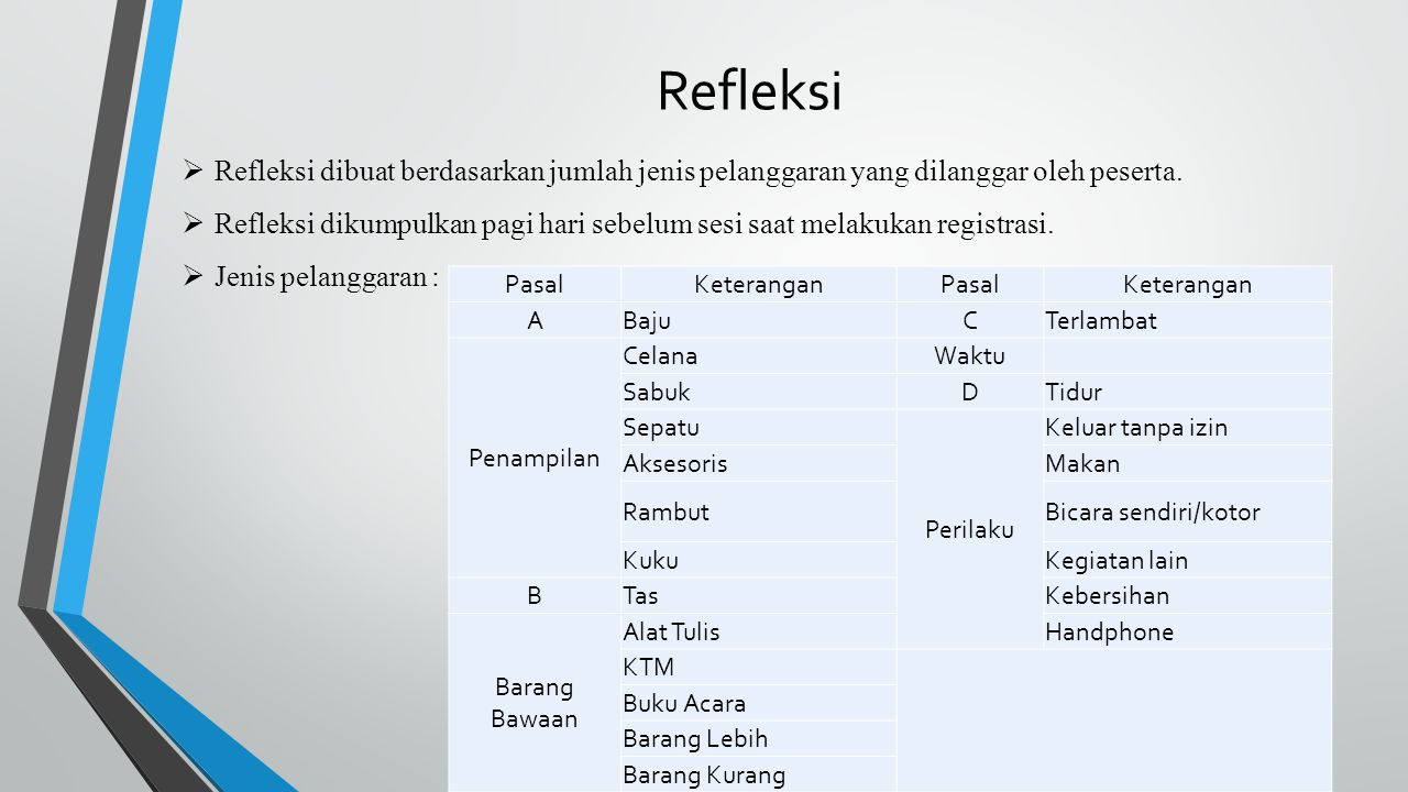 Refleksi Refleksi dibuat berdasarkan jumlah jenis pelanggaran yang dilanggar oleh peserta.