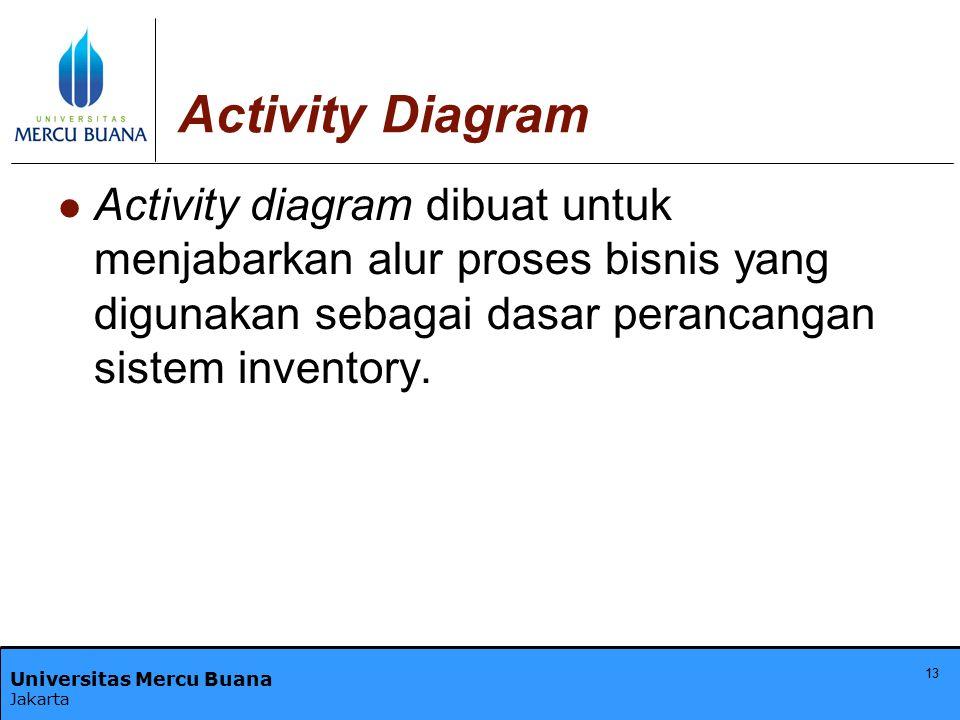 Activity Diagram Activity diagram dibuat untuk menjabarkan alur proses bisnis yang digunakan sebagai dasar perancangan sistem inventory.
