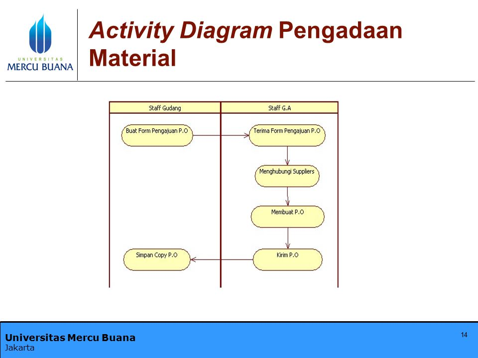 Activity Diagram Pengadaan Material