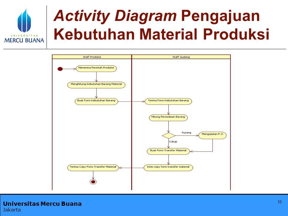 Activity Diagram Pengajuan Kebutuhan Material Produksi