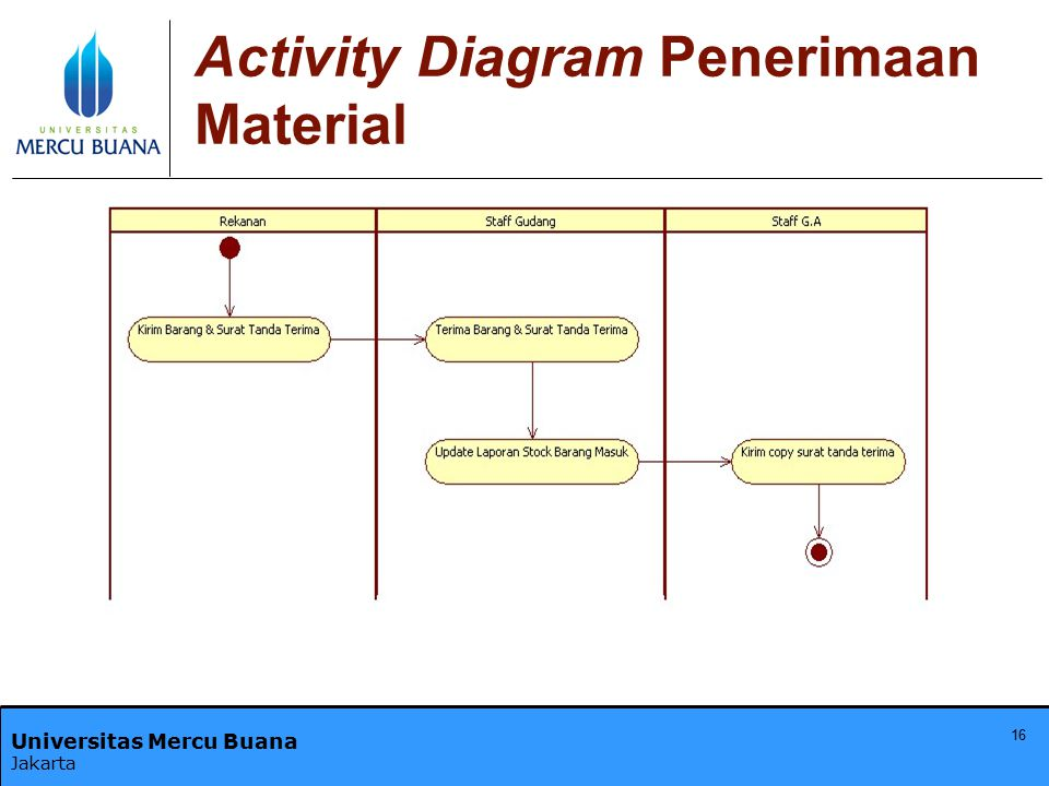 Activity Diagram Penerimaan Material