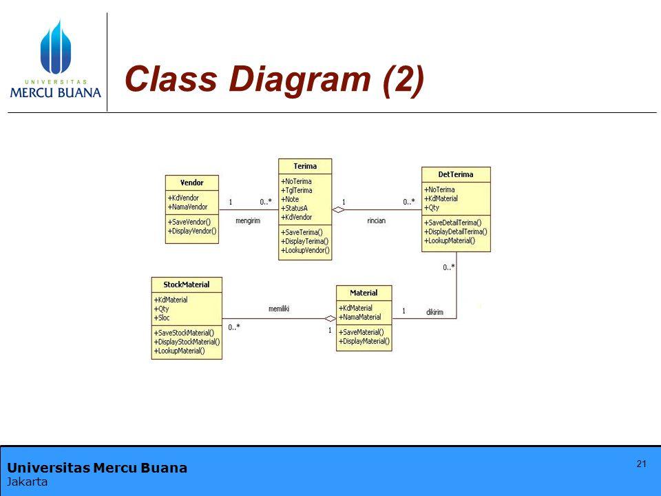Class Diagram (2)