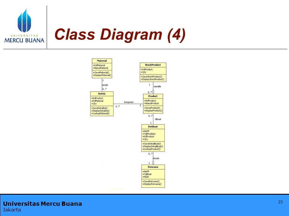 Class Diagram (4)