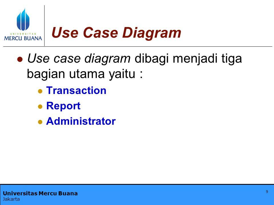Use Case Diagram Use case diagram dibagi menjadi tiga bagian utama yaitu : Transaction.