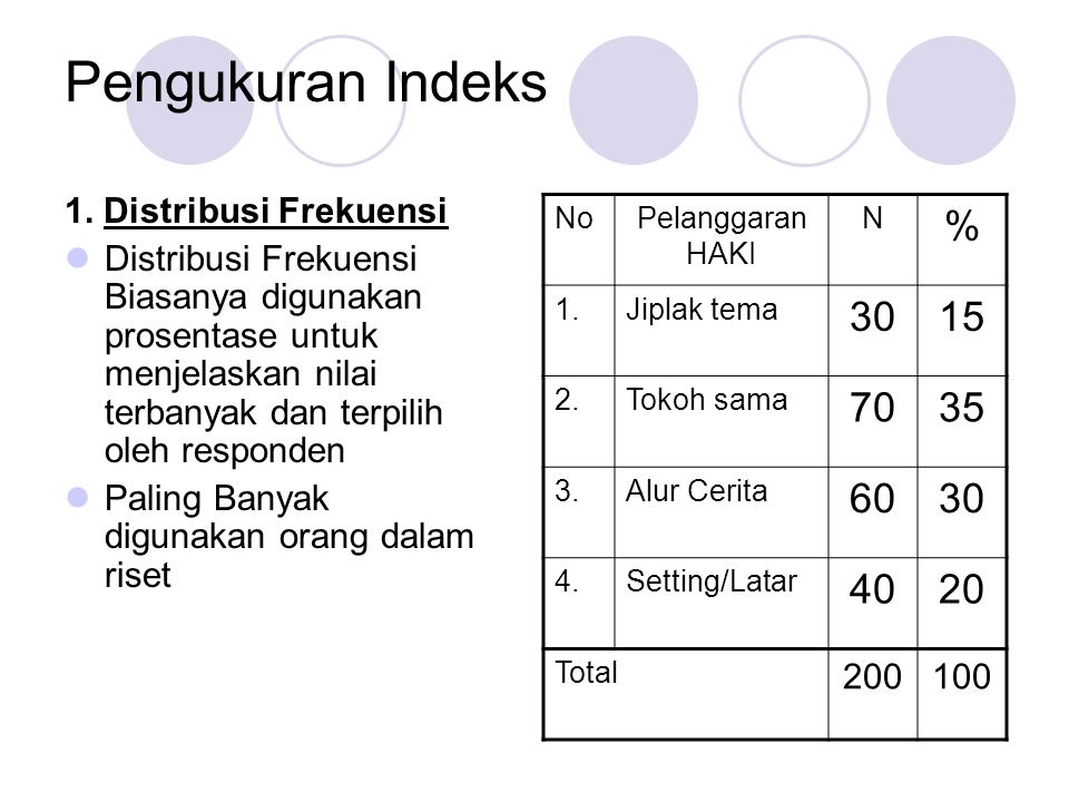Pengukuran Indeks % 30 15 70 35 60 40 20 1. Distribusi Frekuensi