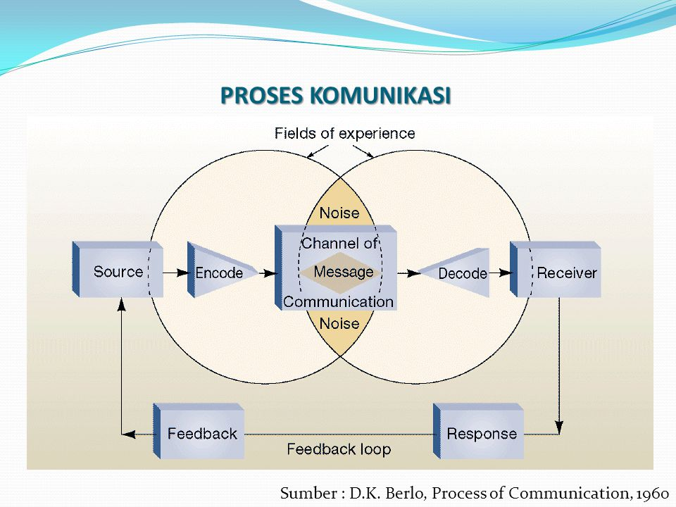 PROSES KOMUNIKASI Sumber : D.K. Berlo, Process of Communication, 1960