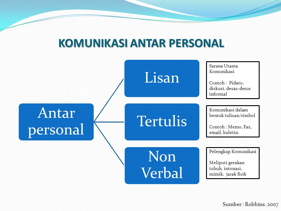contoh model komunikasi berlo Komponen-komponen dalam model komunikasi berlo speech act – contoh khusus dalam model komunikasi filter – realitas manusia yang terikat dengan komunikasi.