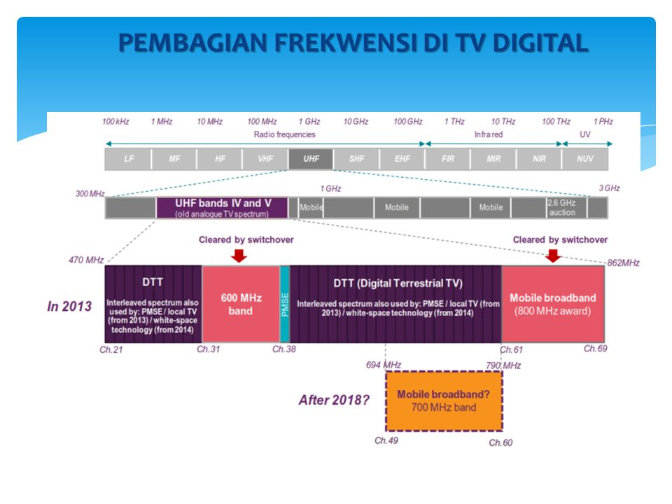 PEMBAGIAN FREKWENSI DI TV DIGITAL