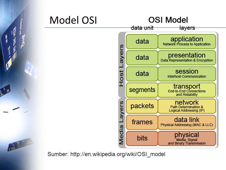 Model OSI Sumber: http://en.wikipedia.org/wiki/OSI_model