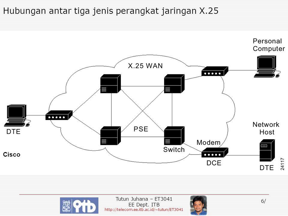 Hubungan antar tiga jenis perangkat jaringan X.25