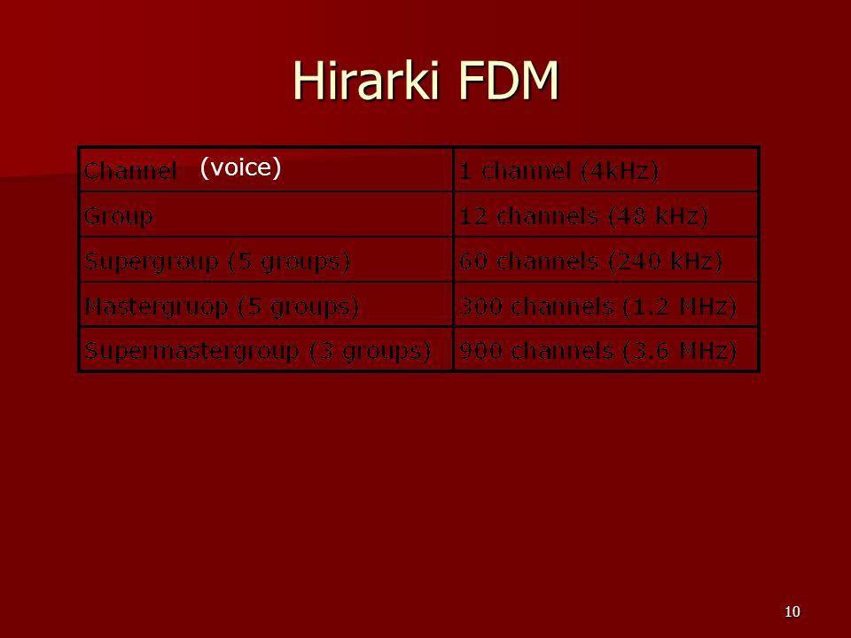 Hirarki FDM (voice)