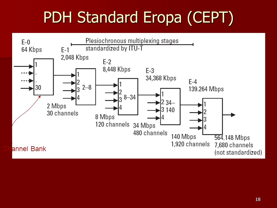 PDH Standard Eropa (CEPT)