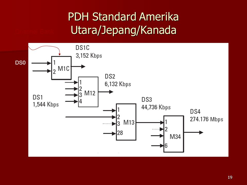 PDH Standard Amerika Utara/Jepang/Kanada