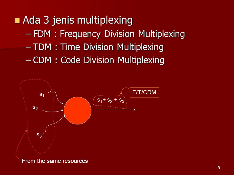 Ada 3 jenis multiplexing